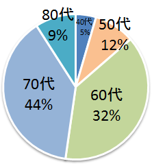 受講生年齢別グラフ